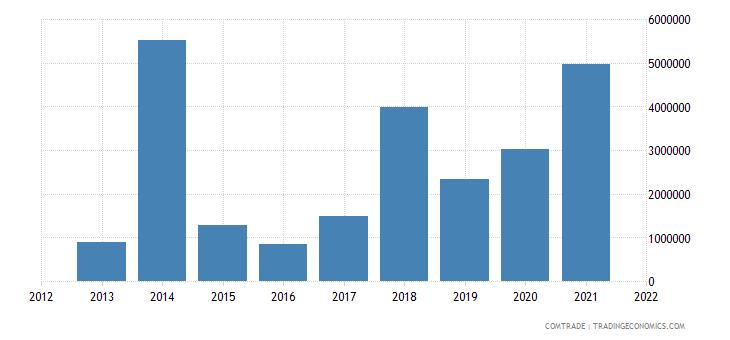 malawi exports iron steel
