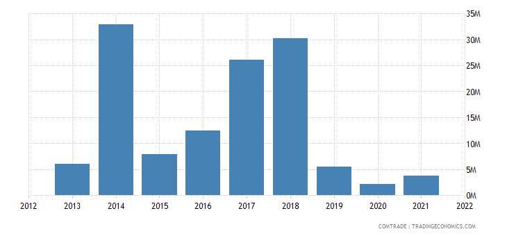 malawi exports italy