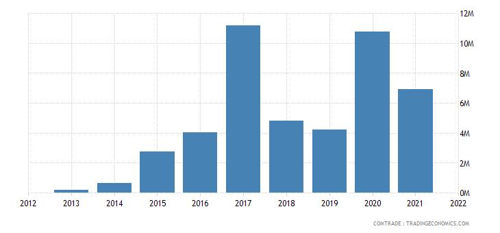 malawi exports jordan