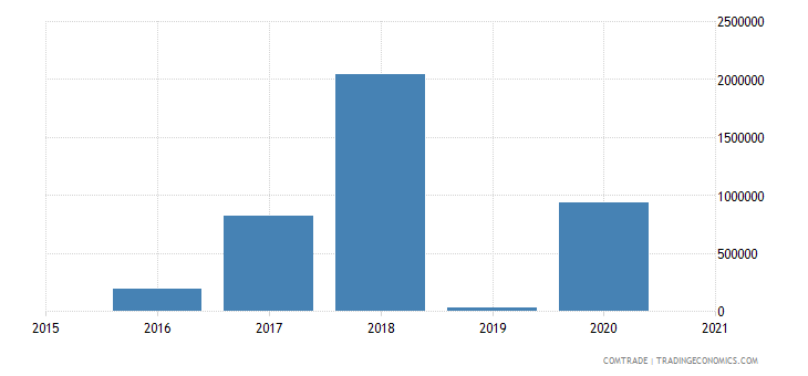 malawi exports kazakhstan