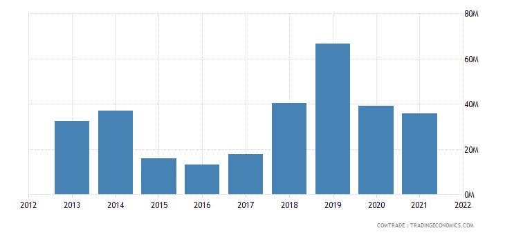 malawi exports kenya