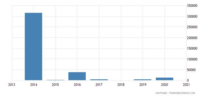 malawi exports lesotho