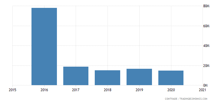 malawi exports mozambique