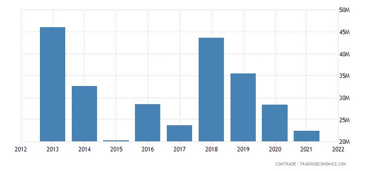 malawi exports netherlands