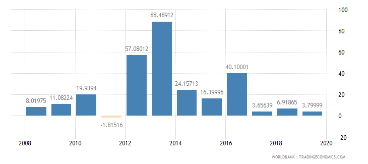 malawi exports of goods and services annual percent growth wb data