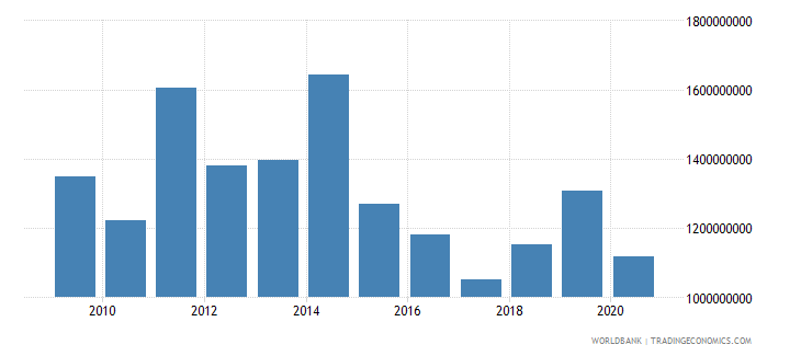 malawi exports of goods and services bop us dollar wb data