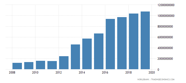 malawi exports of goods and services constant 2000 us dollar wb data