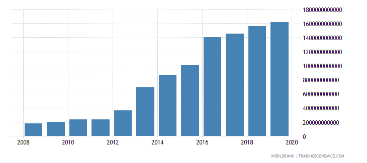 malawi exports of goods and services constant lcu wb data