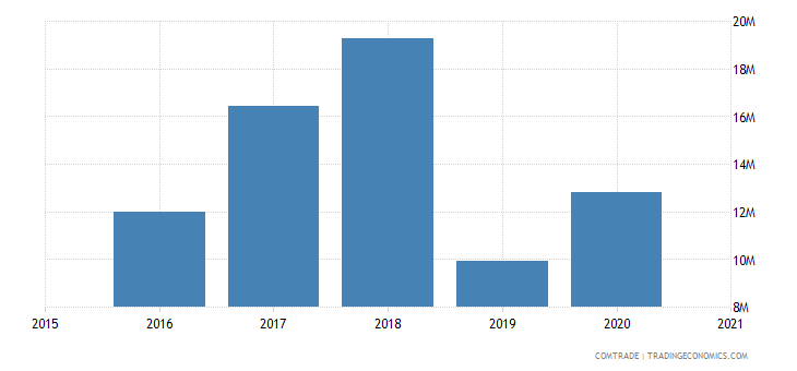 malawi exports poland