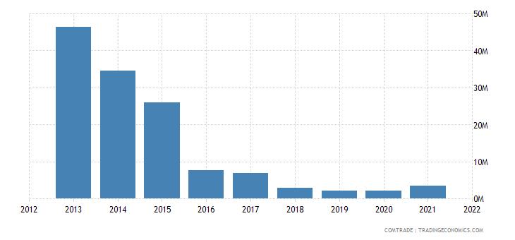 malawi exports portugal