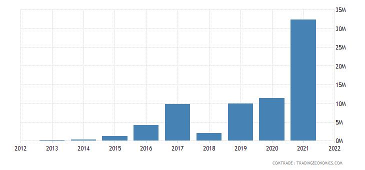 malawi exports rwanda