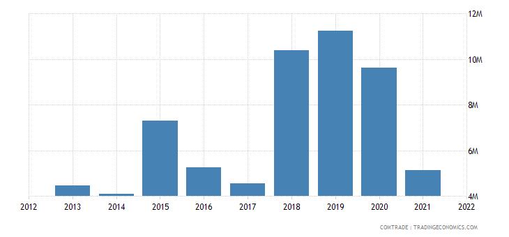 malawi exports singapore
