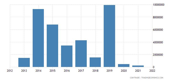 malawi exports sweden