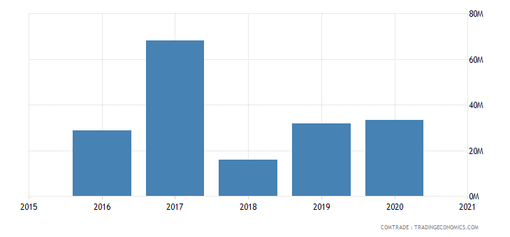 malawi exports tanzania
