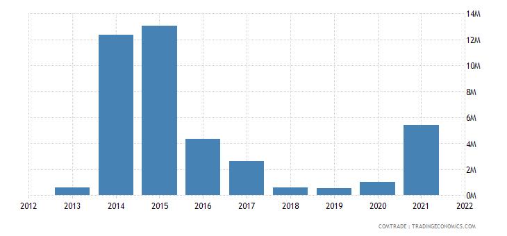 malawi exports uganda