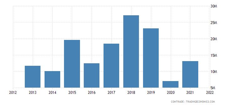malawi exports ukraine