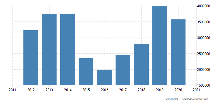 malawi exports zambia plastics