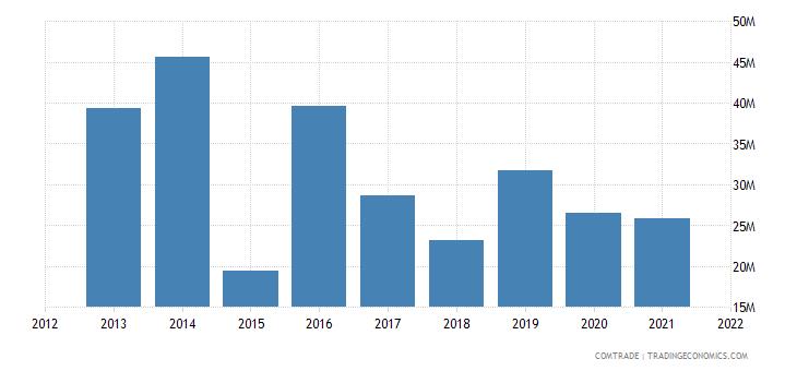 malawi exports zambia