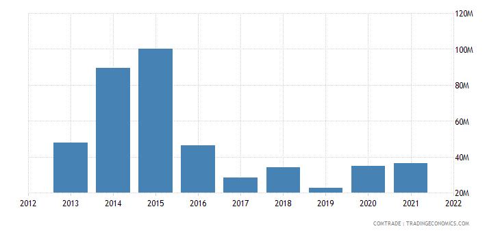 malawi exports zimbabwe
