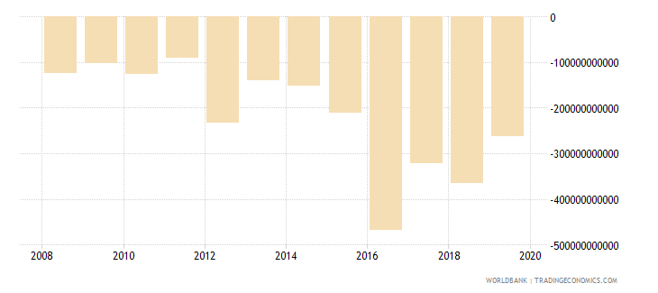 malawi external balance on goods and services current lcu wb data