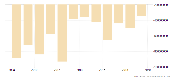 malawi external balance on goods and services us dollar wb data