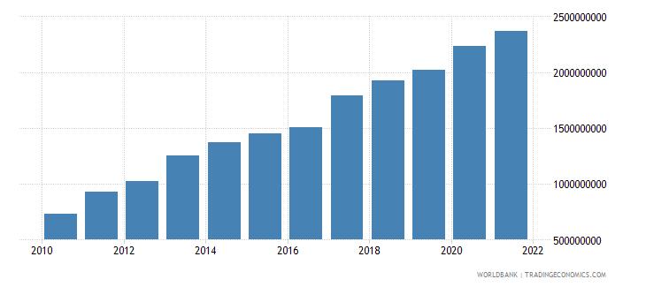 malawi external debt stocks long term dod us dollar wb data