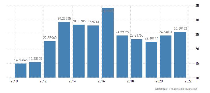 malawi external debt stocks percent of gni wb data