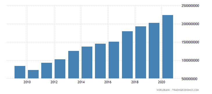 malawi external debt stocks public and publicly guaranteed ppg dod us dollar wb data