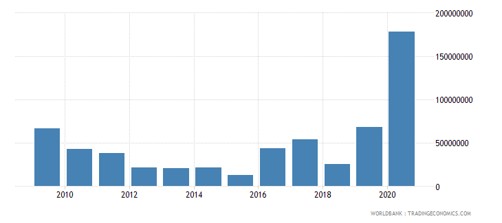 malawi external debt stocks short term dod us dollar wb data