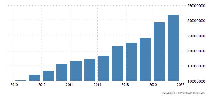 malawi external debt stocks total dod us dollar wb data