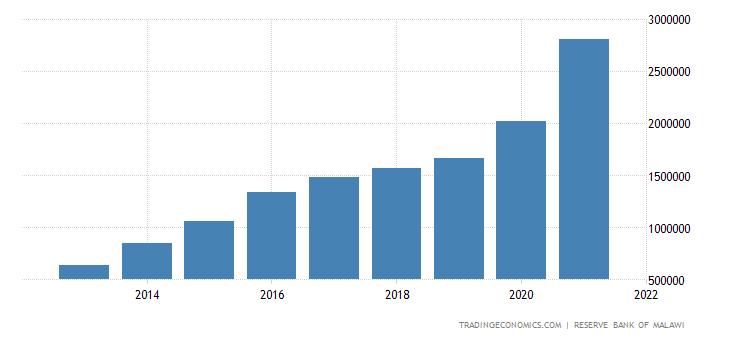 Malawi External Debt