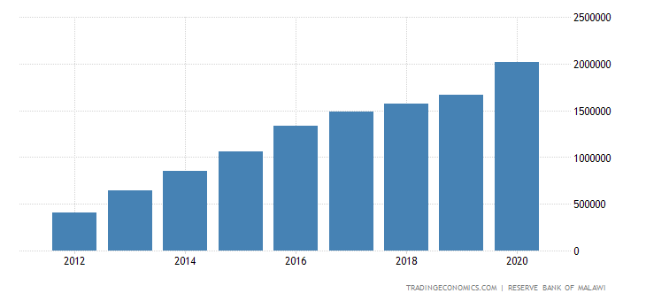 Malawi Total External Debt