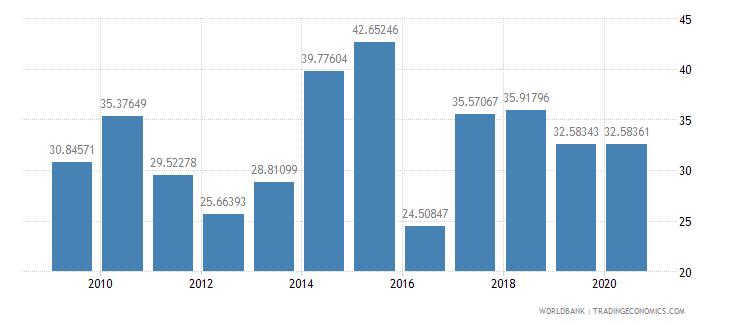 malawi fertilizer consumption kilograms per hectare of arable land wb data