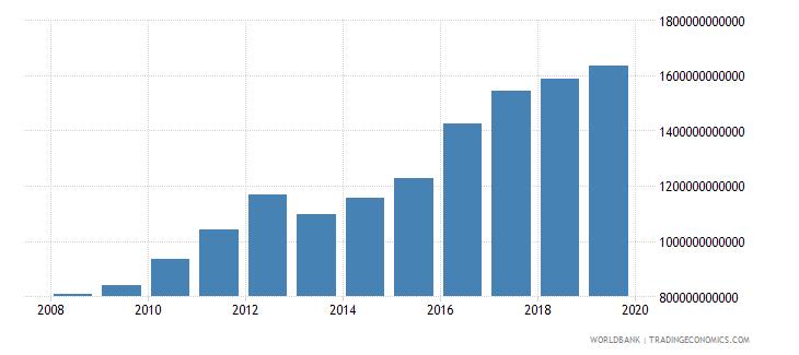 malawi final consumption expenditure constant lcu wb data