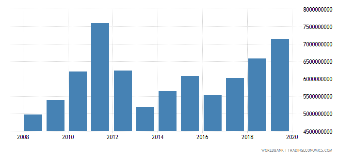 malawi final consumption expenditure us dollar wb data