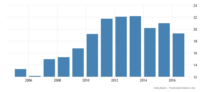 malawi financial system deposits to gdp percent wb data