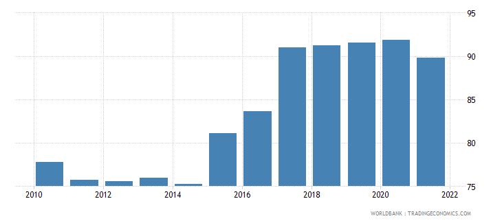 malawi food exports percent of merchandise exports wb data