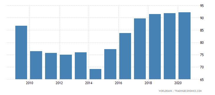 malawi food exports percent of merchandise exports wb data