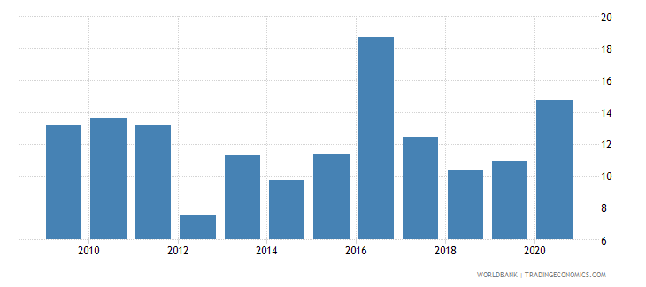 malawi food imports percent of merchandise imports wb data
