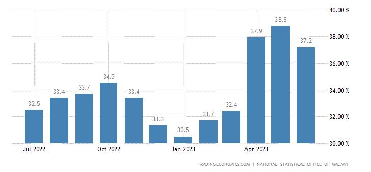Malawi Food Inflation