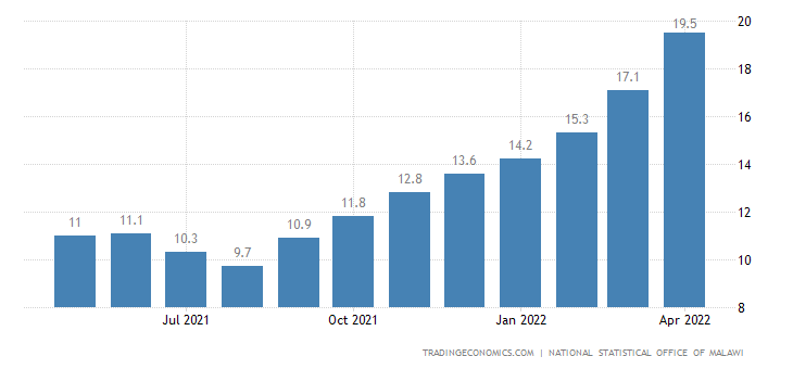 Malawi Food Inflation