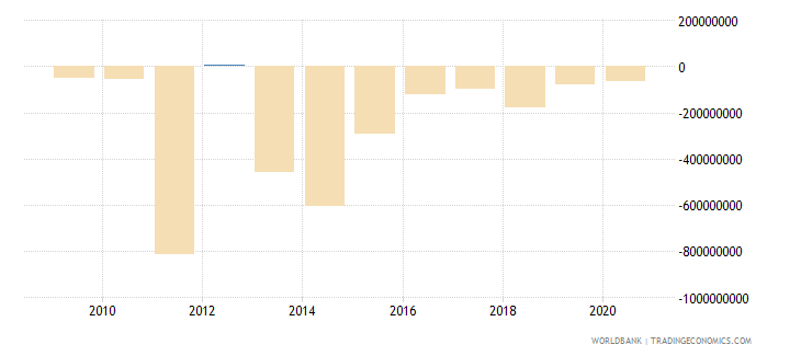 malawi foreign direct investment net bop us dollar wb data