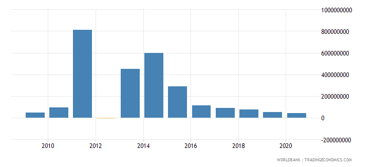 malawi foreign direct investment net inflows bop us dollar wb data