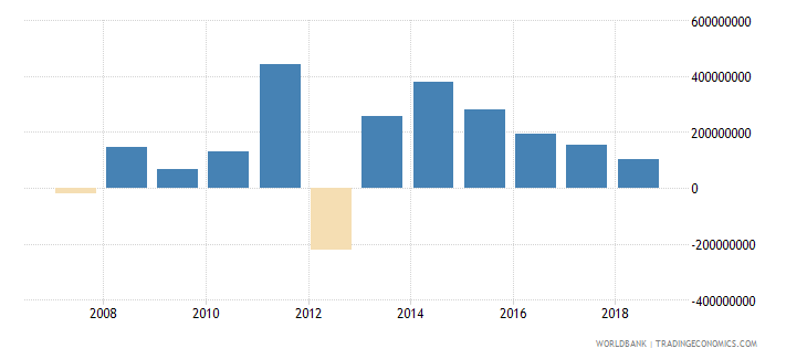 malawi foreign direct investment net inflows in reporting economy drs us dollar wb data