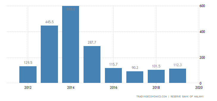 Malawi Foreign Direct Investment