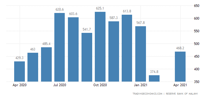 Malawi Gross Foreign Exchange Reserves