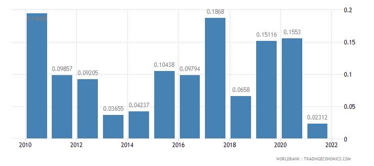 malawi fuel exports percent of merchandise exports wb data
