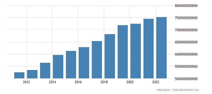 malawi gdp constant lcu wb data