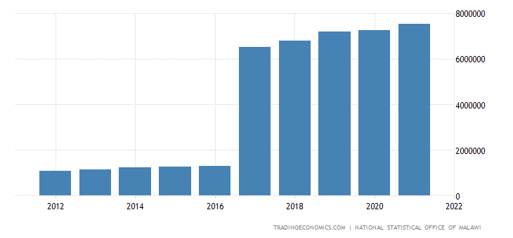 Malawi GDP Constant Prices