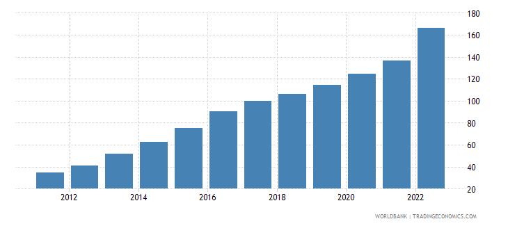 malawi gdp deflator linked series base year varies by country wb data